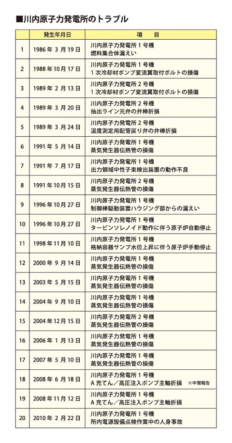 川内原子力発電所のトラブル
