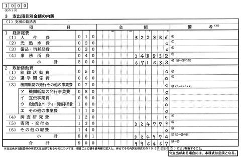 森元つねお福岡県後援会 収支報告書 支出項目別金額の内訳