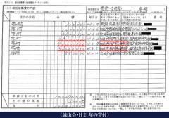 誠山会・H21年の寄付