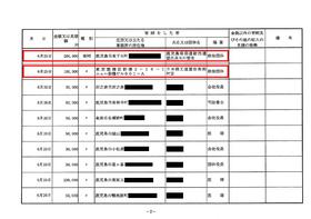 選挙運動費用収支報告書2