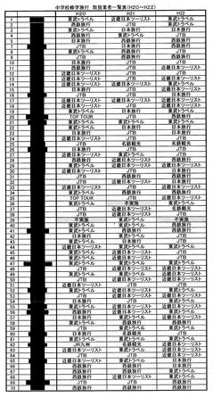 中学校修学旅行 取扱業者一覧表(H20~H22)
