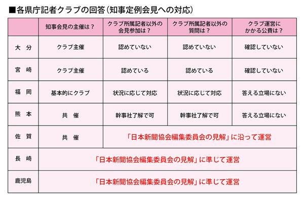 各県庁記者クラブの回答(知事定例会見への対応)