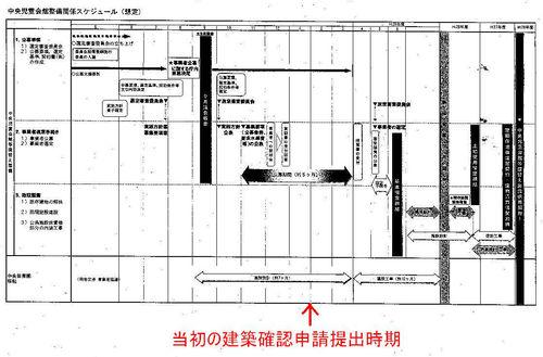 福岡市が作成した中央児童会館と中央保育園の再整備スケジュール
