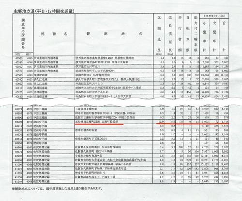 県道 交通量調査