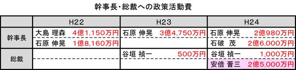 幹事長・総裁への政策活動費