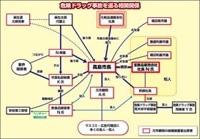 高島相関図