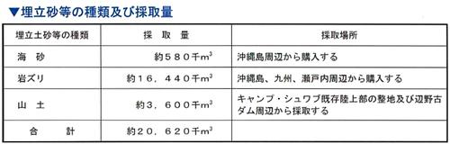 沖縄防衛局公表『環境影響評価書及び埋立承認願書の概要』より抜粋