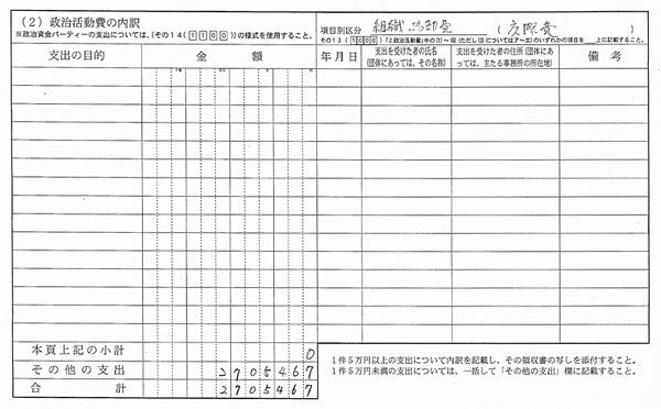 平成19年に県選管に提出した政治資金収支報告書「組織活動費(交際費)」