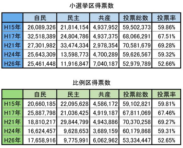 小選挙区、比例区 得票数
