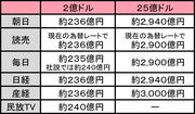 新聞社・民放TV比較表