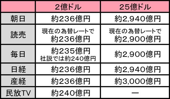 新聞社・民放TV 比較表