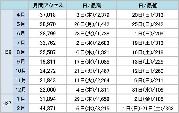 FukuokaFacts アクセス数1 .jpg