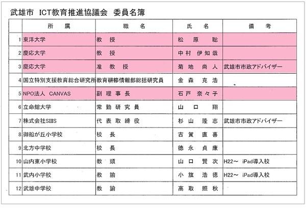 武雄市 ICT教育推進協議会 委員名簿