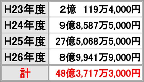 佐賀県 合計支出額