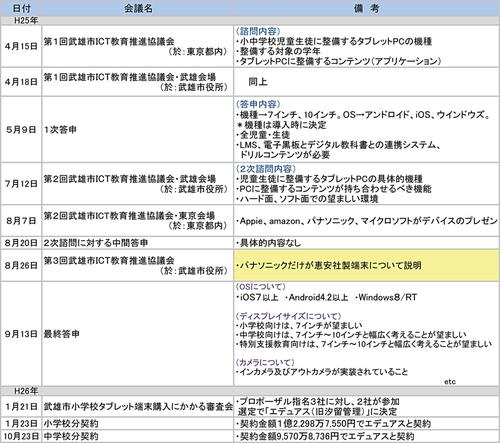 武雄市 ICT教育推進協議会