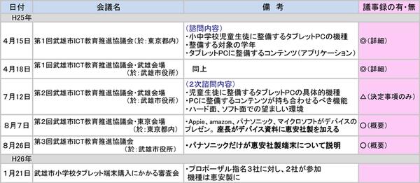 武雄市ICT教育推進協議会2