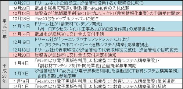 tソフトバンクと武雄市の動き