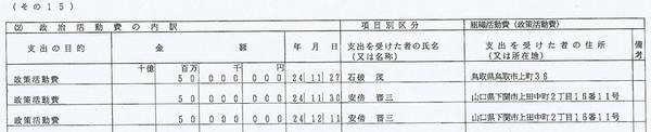 平成24年の自民党本部の収支報告書の一部