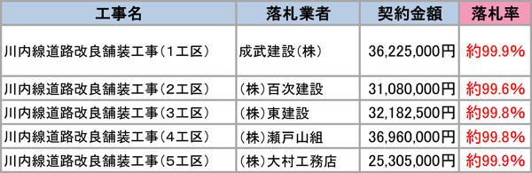 南大隅入札H25.12.24-1