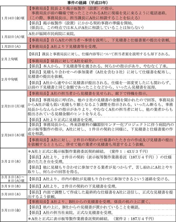 事件の経緯(表)7-1.jpg