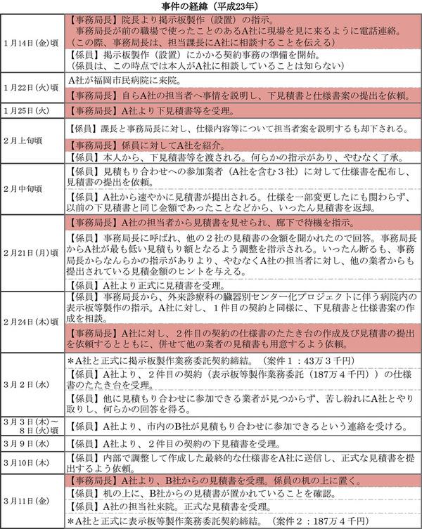 事件の経緯(表)