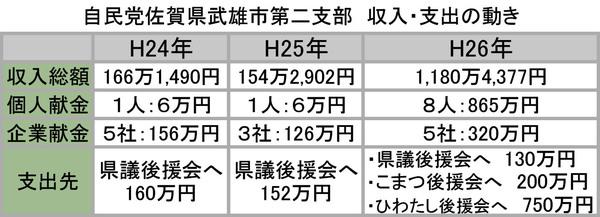 自民党佐賀県武雄市第二支部.jpg