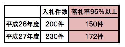八女市の入札件数と落札率