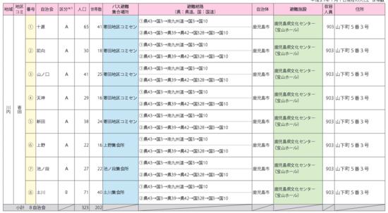 避難計画 薩摩川内