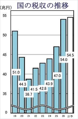 国の税収の推移