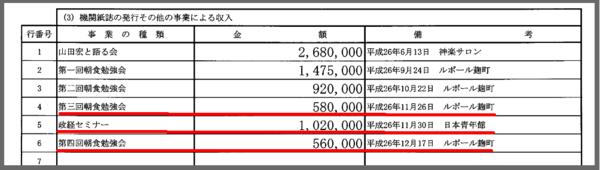 山田宏事務所収支報告書