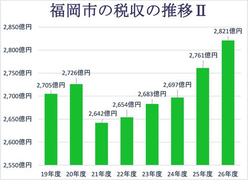 福岡市の税収の推移Ⅱ