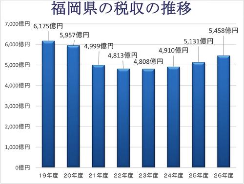 福岡県の税収の推移