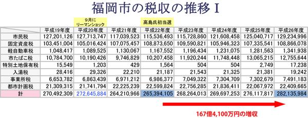 福岡市税収の推移Ⅰ