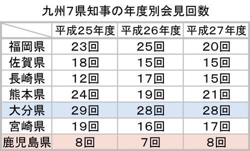 九州7県知事の年度別会見回数.jpg