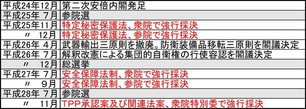 安倍政権の歩み-1.jpg