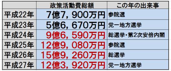1-活動費自民.png