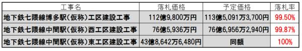 1-地下鉄入札-2.png