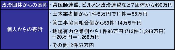 鹿児島市長収入2-1.jpg