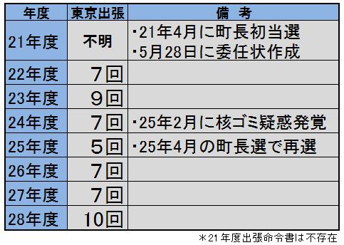 1-森田東京出張.png