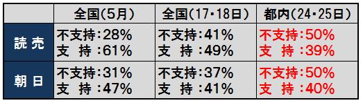 1-都議選調査.png