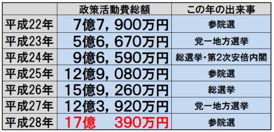 00-政策活動費.png