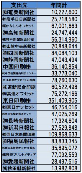 00000-新聞社への支出2.png