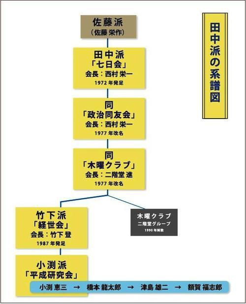 田中派の系譜図.jpg