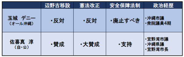 沖縄知事選.png