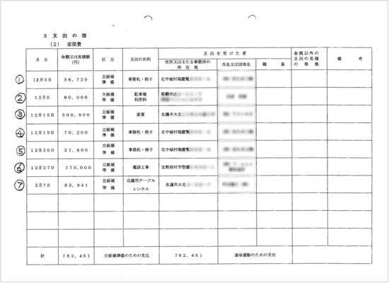 名護市長選挙収支2.jpg