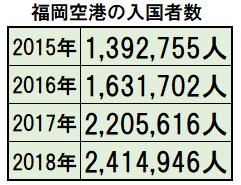 福岡空港入国者数推移.png
