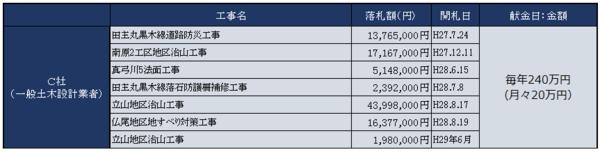 工事経歴・献金2.png