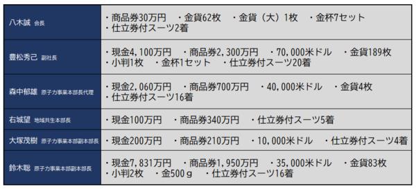 関電金品.png